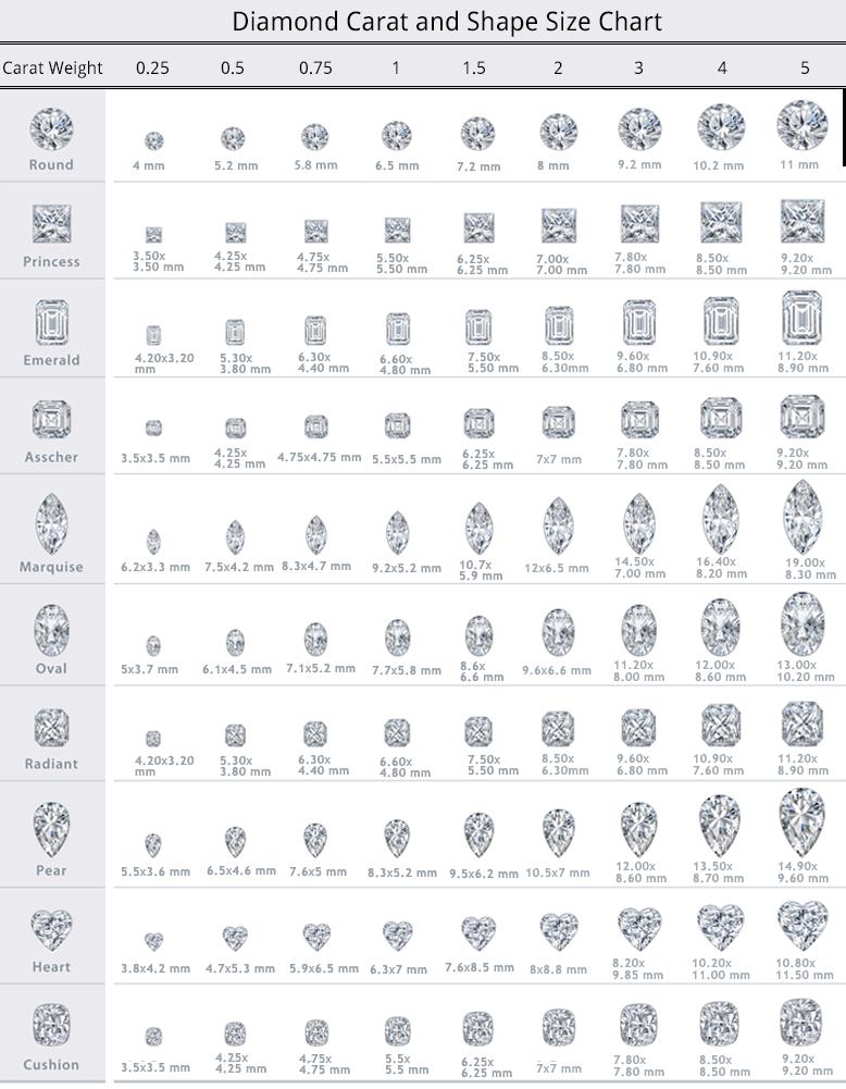 Diamond Carat Guide By Diamonds Factory Uk