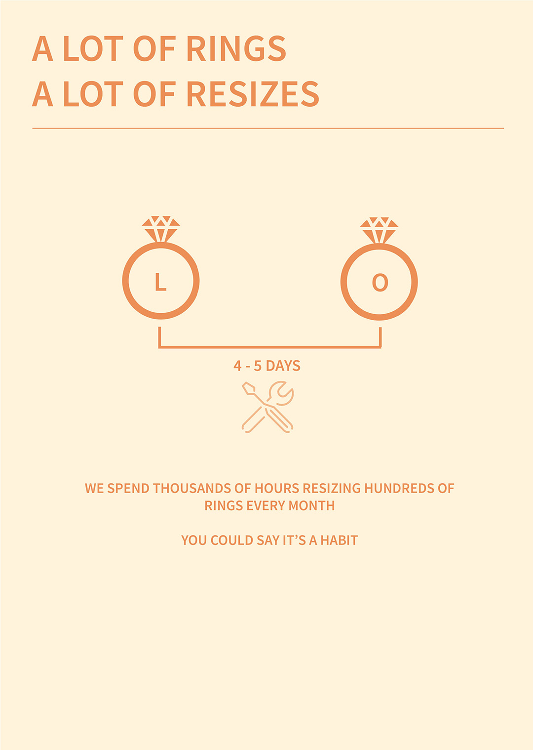 How Many Rings We Resize Per Month