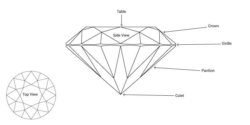 diamond facets diagram